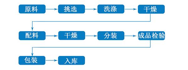 代用茶加工流程.jpg